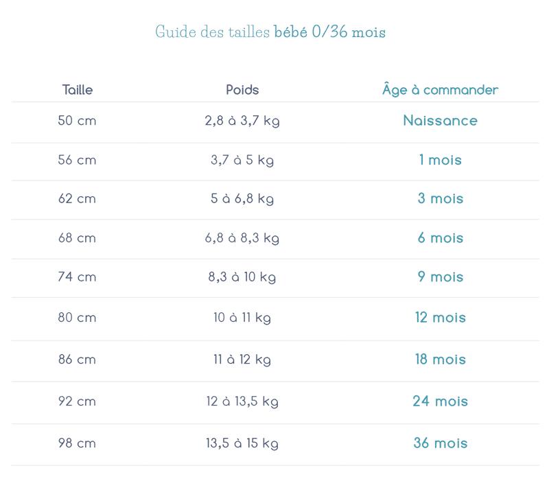 Guide des tailles Petit Béguin bébé 0-36 mois